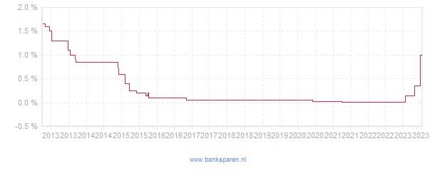 Renteverloop van RegioBank Aanvullend Pensioen Uitkeringsrekening