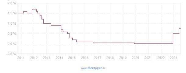 Renteverloop van Rabobank GoudenHanddrukUitkering