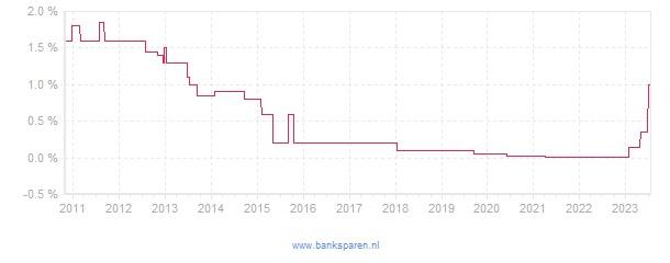 Renteverloop van SNS Bank Lijfrentenieren