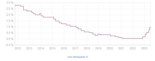 Renteverloop van Nationale Nederlanden Banksparen Ontslagvergoeding Opbouwrekening