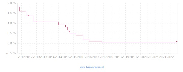 Renteverloop van Nationale Nederlanden Banksparen Ontslagvergoeding Uitkeringsrekening