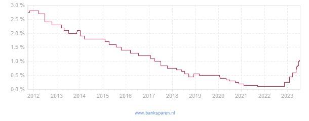 Renteverloop van Nationale Nederlanden Aanvullend PensioenSparen