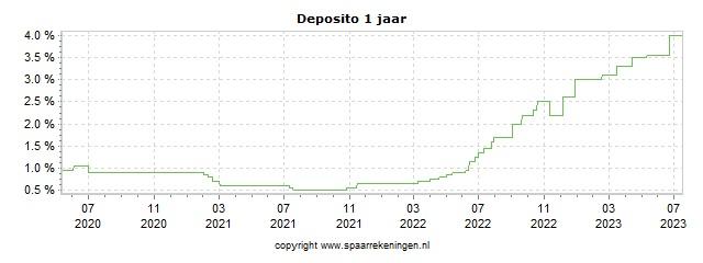 Spaarrenteverloop van spaarrekening Banca Progetto (via Raisin) Deposito