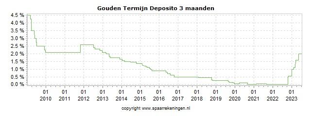 Spaarrenteverloop van spaarrekening GarantiBank Gouden Termijn Deposito