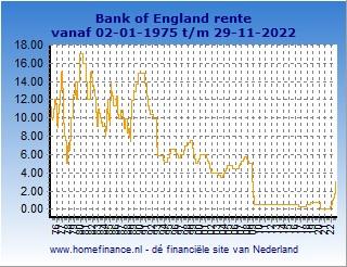 BoE rente - korte termijn rente-ontwikkeling