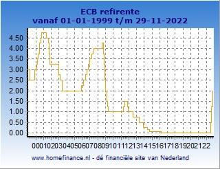 ECB rente - korte termijn rente-ontwikkeling
