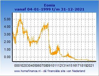 Eonia lange termijn