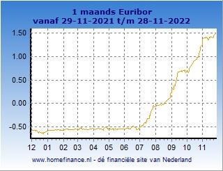 1 maands Euribor grafiek laatste jaar