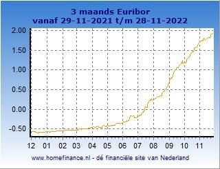 3 maands Euribor grafiek laatste jaar