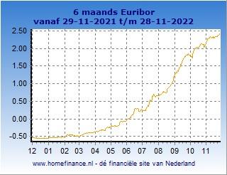 6 maands Euribor grafiek laatste jaar