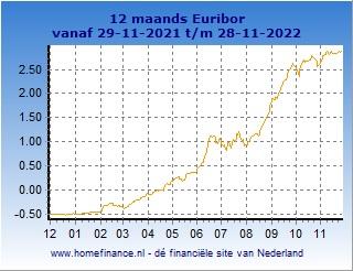 12 maands Euribor grafiek laatste jaar
