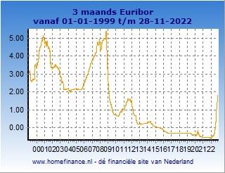 3 maands Euribor grafiek totale looptijd