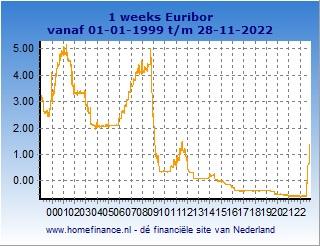 1 weeks Euribor grafiek totale looptijd