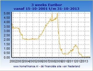 3 weeks Euribor grafiek totale looptijd