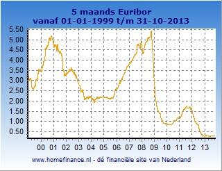 5 maands Euribor grafiek totale looptijd