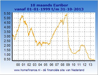 10 maands Euribor grafiek totale looptijd
