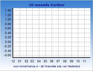 10 maands Euribor grafiek laatste jaar