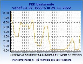 FED rente - korte termijn rente-ontwikkeling