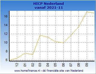 Inflatie grafiek Nederlandse HICP totale looptijd