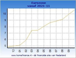 Inflatie grafiek Europese HICP Eurozone laatste jaar