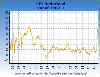 Inflatie Nederlandse CPI grafiek lange termijn