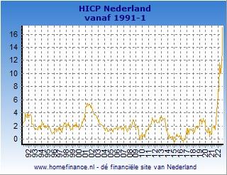 Inflatie grafiek Nederlandse HICP laatste jaar
