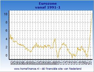 Inflatie grafiek Europese HICP Eurozone lange termijn