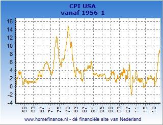 Inflatie grafiek Amerikaanse CPI lange termijn