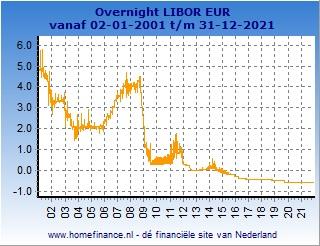overnight Libor grafiek totale looptijd