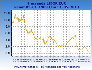 9 maands Libor grafiek totale looptijd