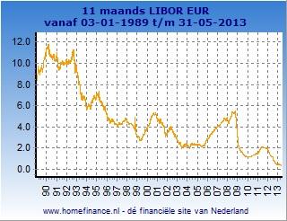11 maands Libor grafiek totale looptijd