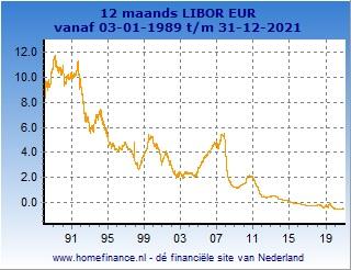12 maands Libor grafiek totale looptijd