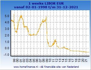 1 weeks Libor grafiek totale looptijd