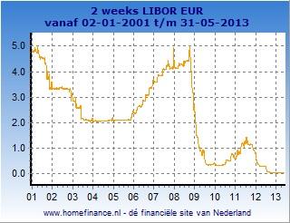 2 weeks Libor grafiek totale looptijd