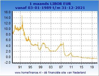 1 maands Libor grafiek totale looptijd