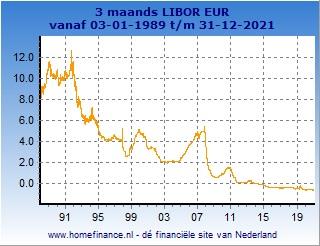 3 maands Libor grafiek totale looptijd