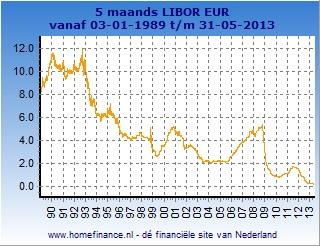 5 maands Libor grafiek totale looptijd
