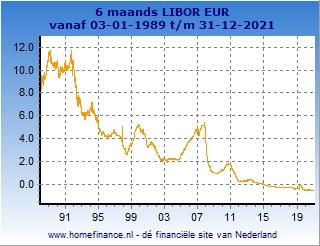 6 maands Libor grafiek totale looptijd