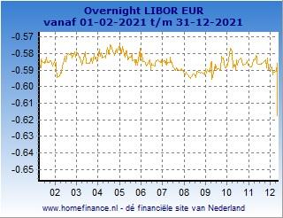 overnight Libor grafiek laatste jaar