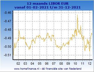 12 maands Libor grafiek laatste jaar