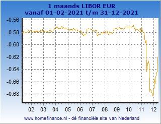 1 maands Libor grafiek laatste jaar