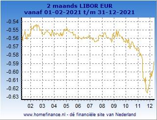 2 maands Libor grafiek laatste jaar