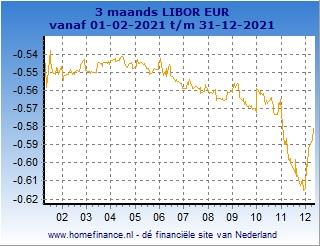 3 maands Libor grafiek laatste jaar