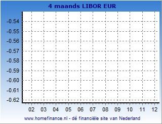 4 maands Libor grafiek laatste jaar