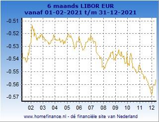 6 maands Libor grafiek laatste jaar