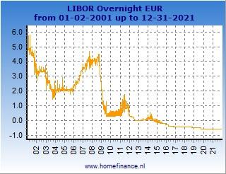 Euro LIBOR rates charts