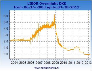 Danish krone LIBOR rates charts