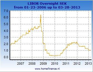 Swedish krona LIBOR rates charts