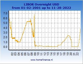 US dollar LIBOR rates charts