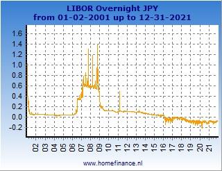 Japanese yen LIBOR rates charts